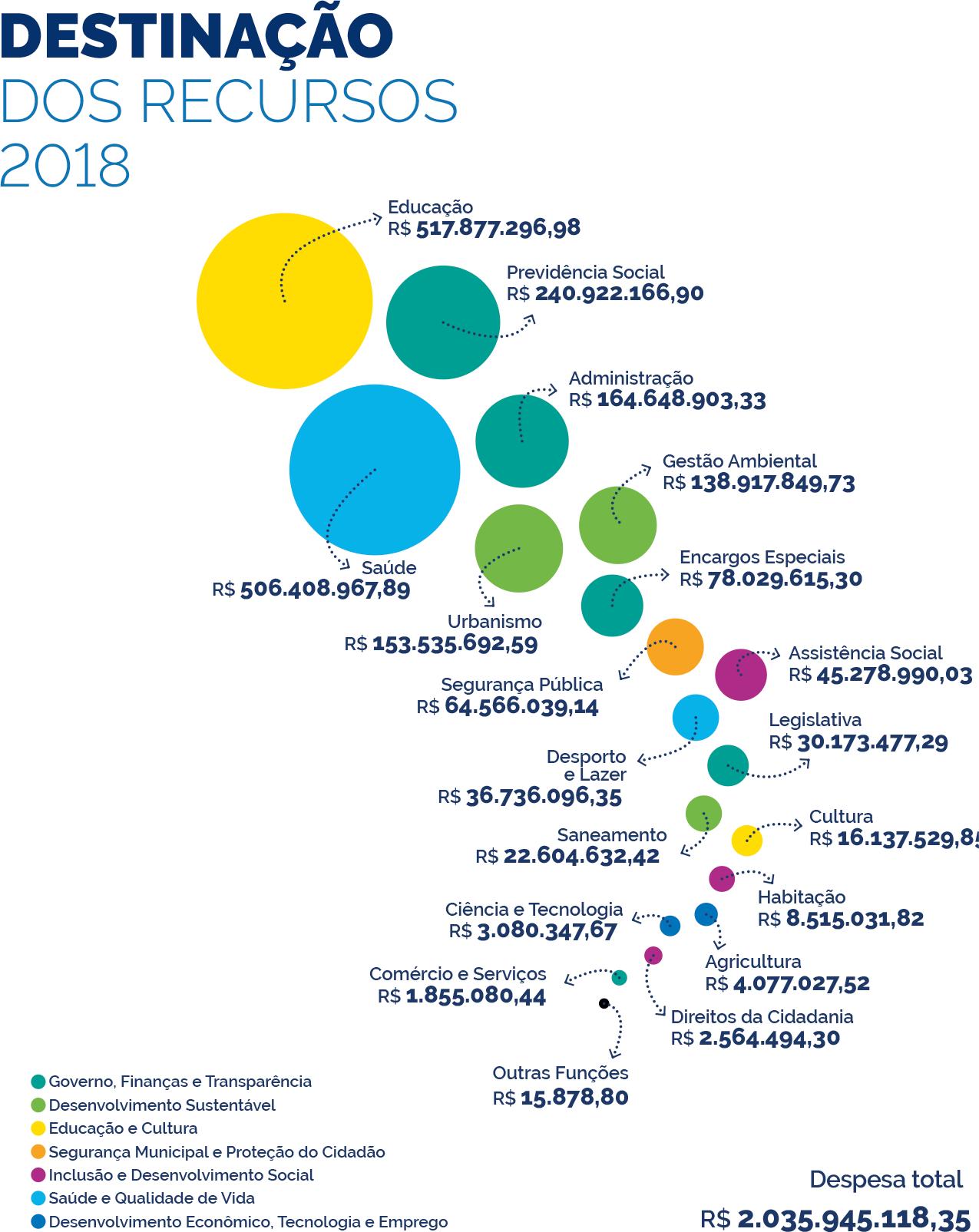 Gráfico com a destinação dos recursos em 2018