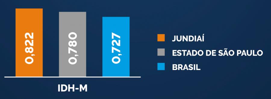 Gráfico do IDH-M comparando o índice de Jundiaí com o índice do estado de São Paulo e do Brasil