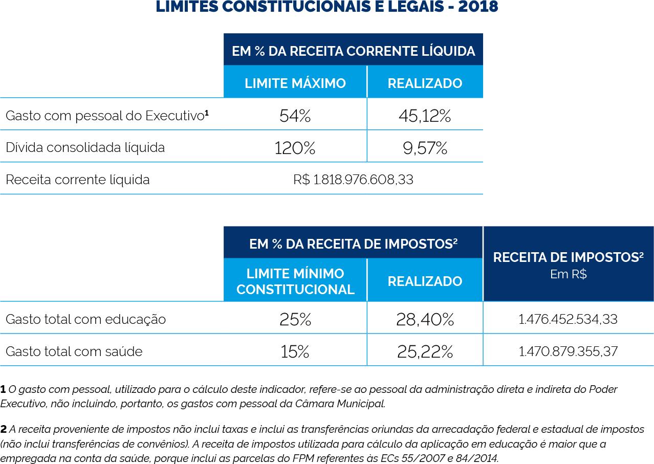 Tabela com os limites constitucionais e legais 2018