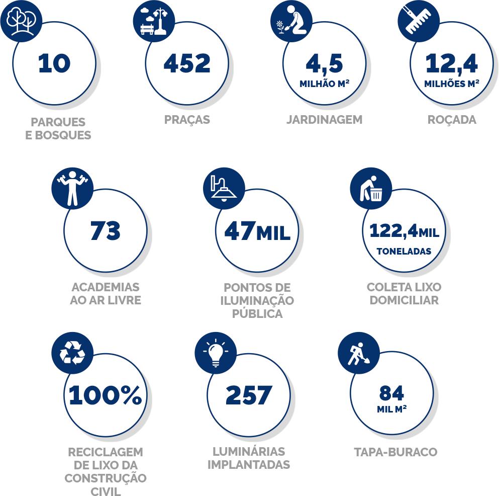Gráfico com os números da Conservação Urbana